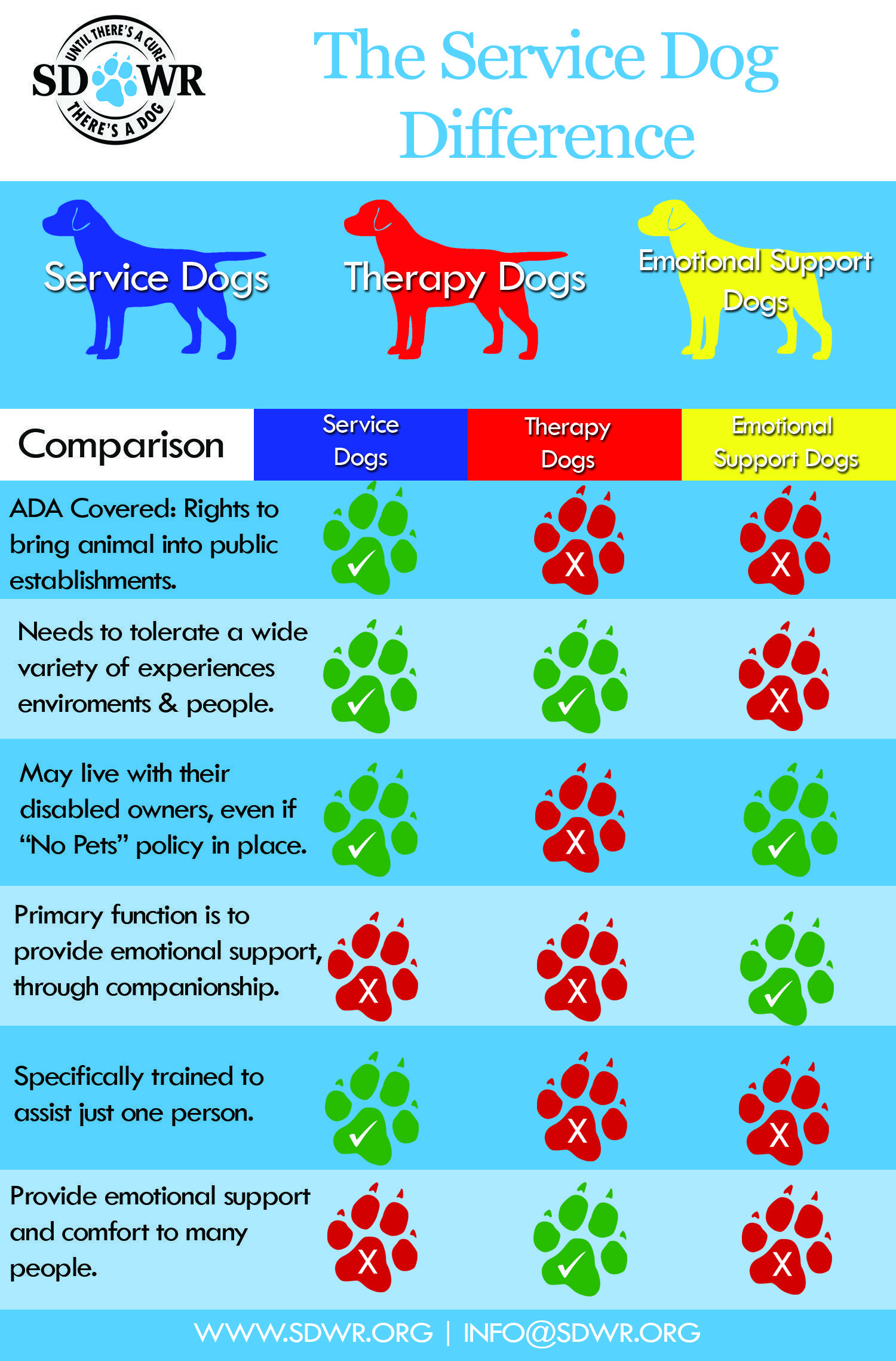 Do You Know The Difference Between A Servicedog A Therapydog