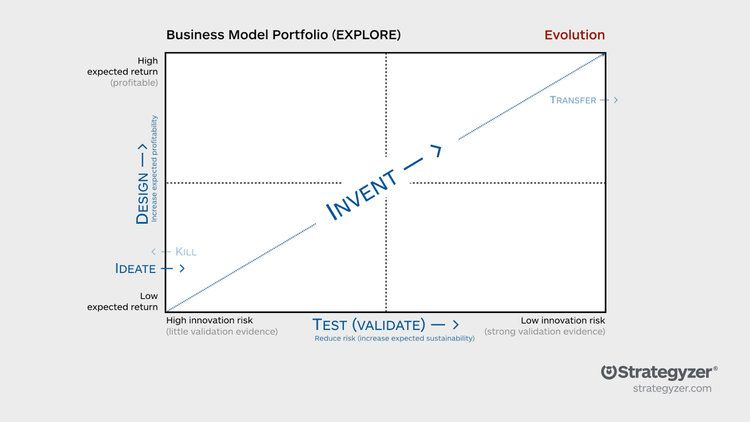 Business Model Portfolio Part 2 Manage New Business Initiatives