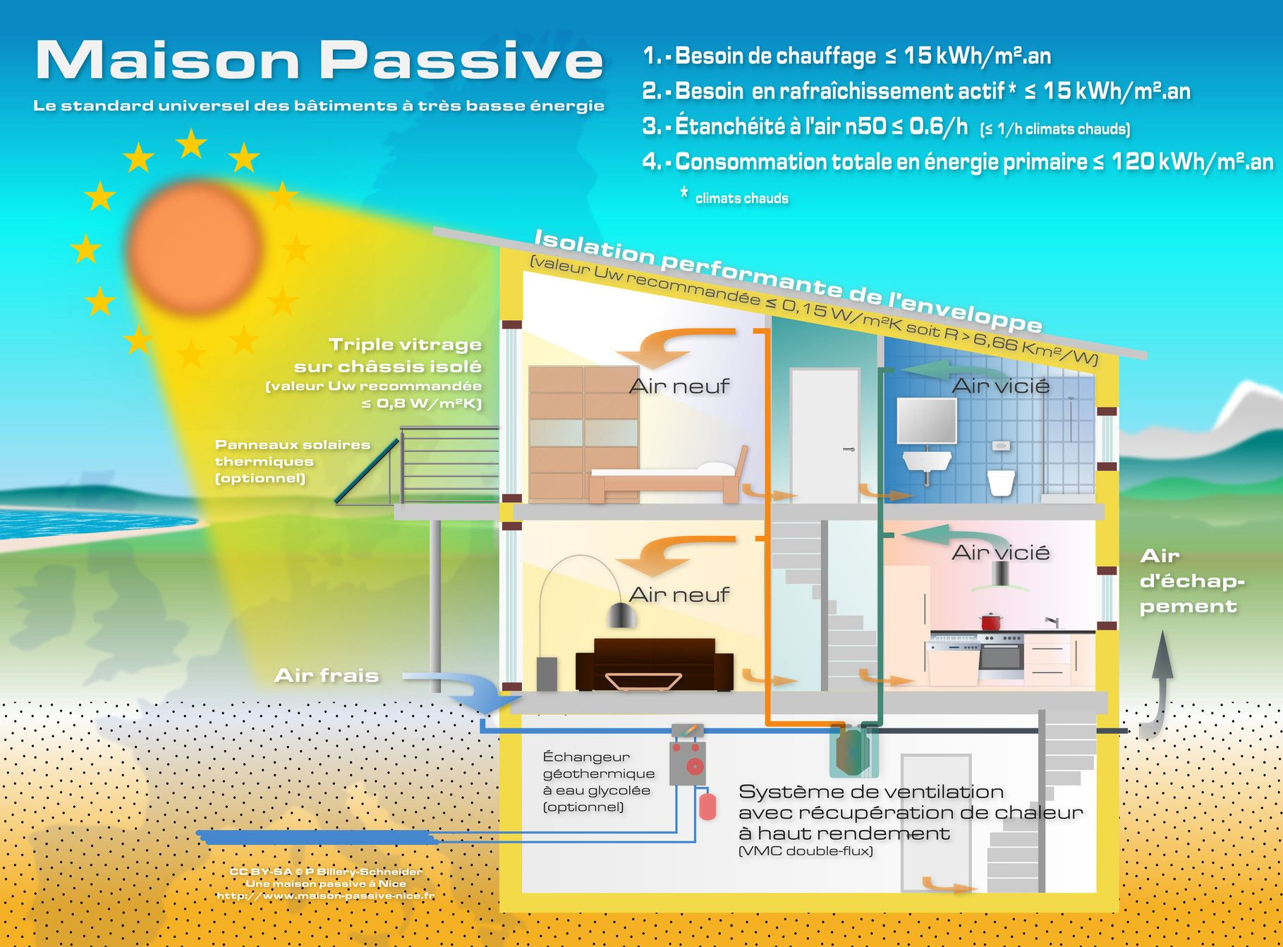 Plan maison passive bioclimatique architecte for Architecte maison passive