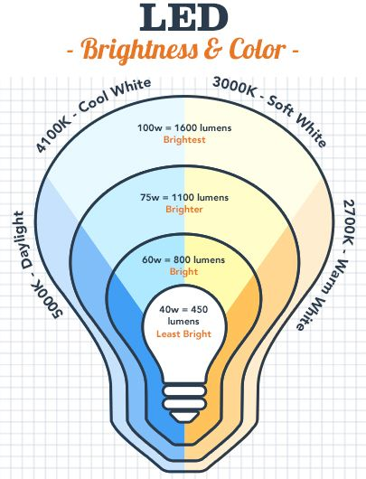How To Choose Led Light Bulb Color