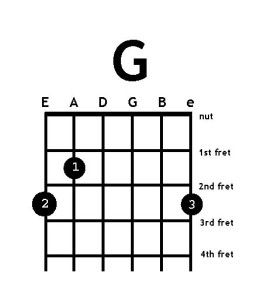How To Play G B Chord On Guitar Quick And Easy Cute766