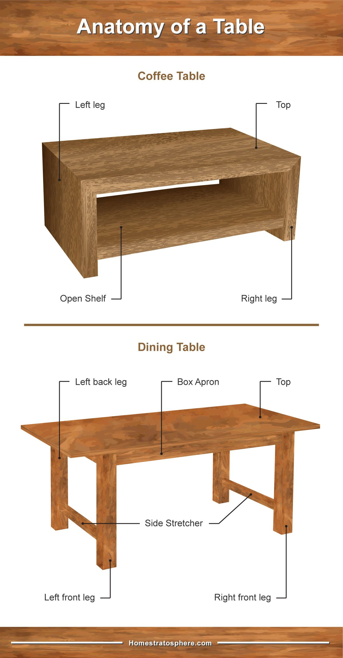 Parts Of A Table Dining Room And Coffee Table Diagrams Coffee Table Table Dining Room Table