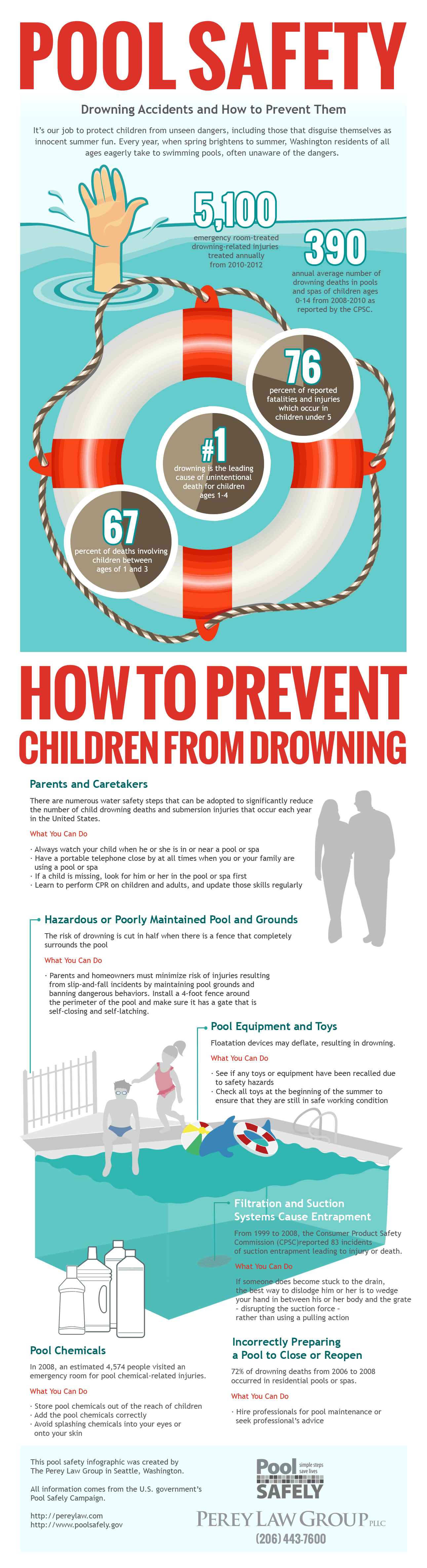 Pool Safety Infographic