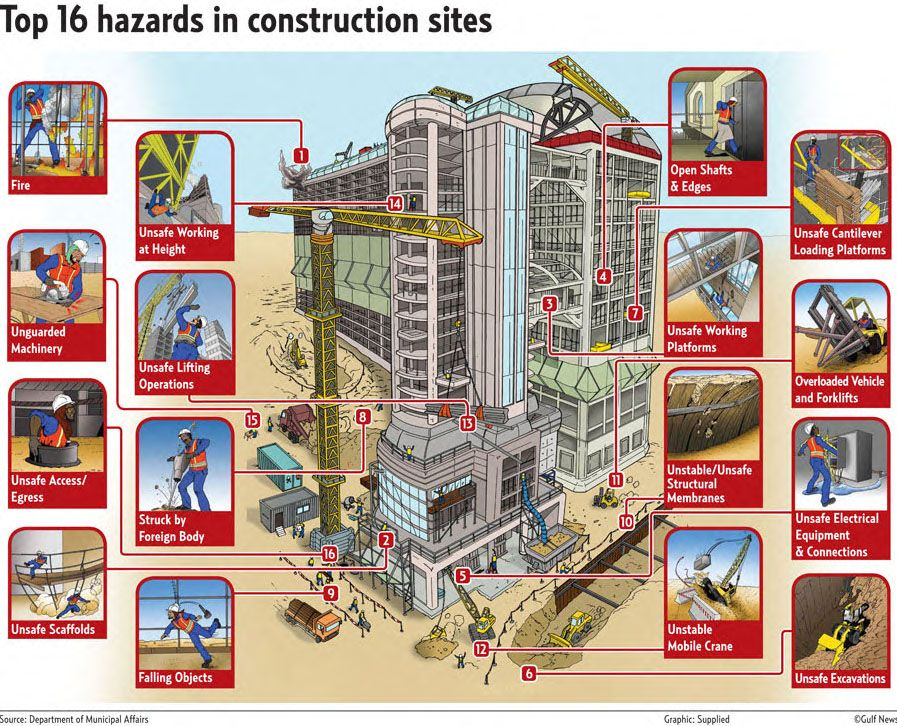 Gulf News Top 16 hazards in construction sites