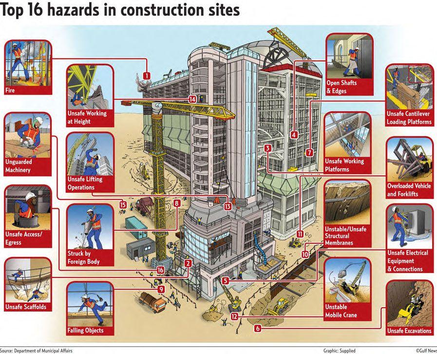 Gulf news top 16 hazards in construction sites tower