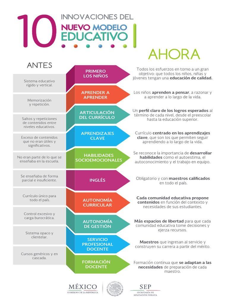 I\'m reading Nuevo Modelo Educativo: 10 Innovaciones on Scribd ...