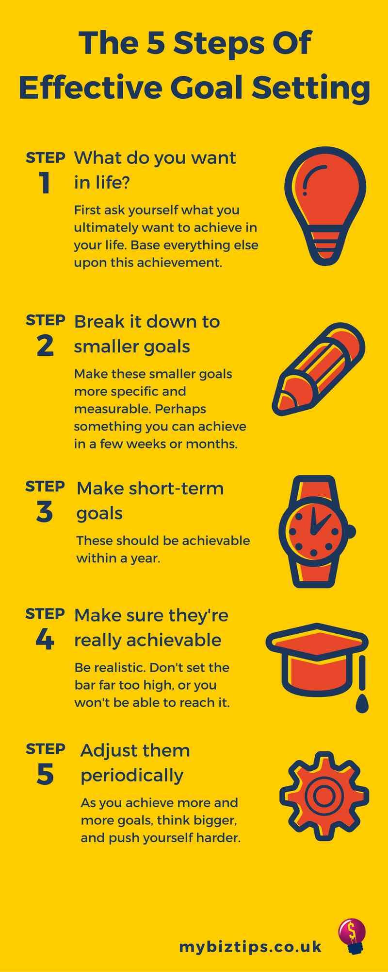 steps of effective goal setting