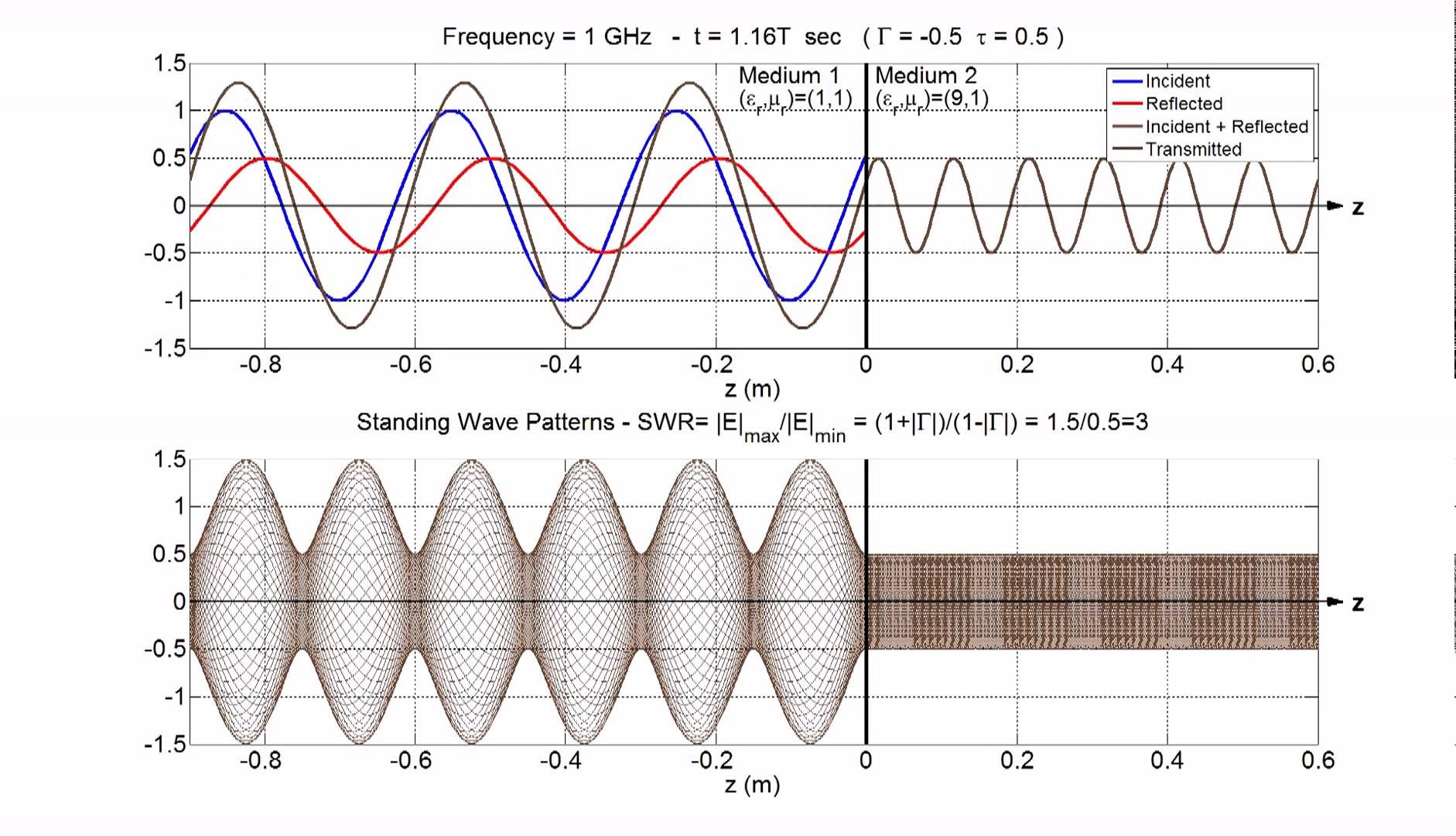 Standing Wave Pattern Animation Swr Physics Engineering