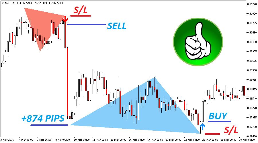 The Best Binary Options Forex Trading System Indicator Double Top