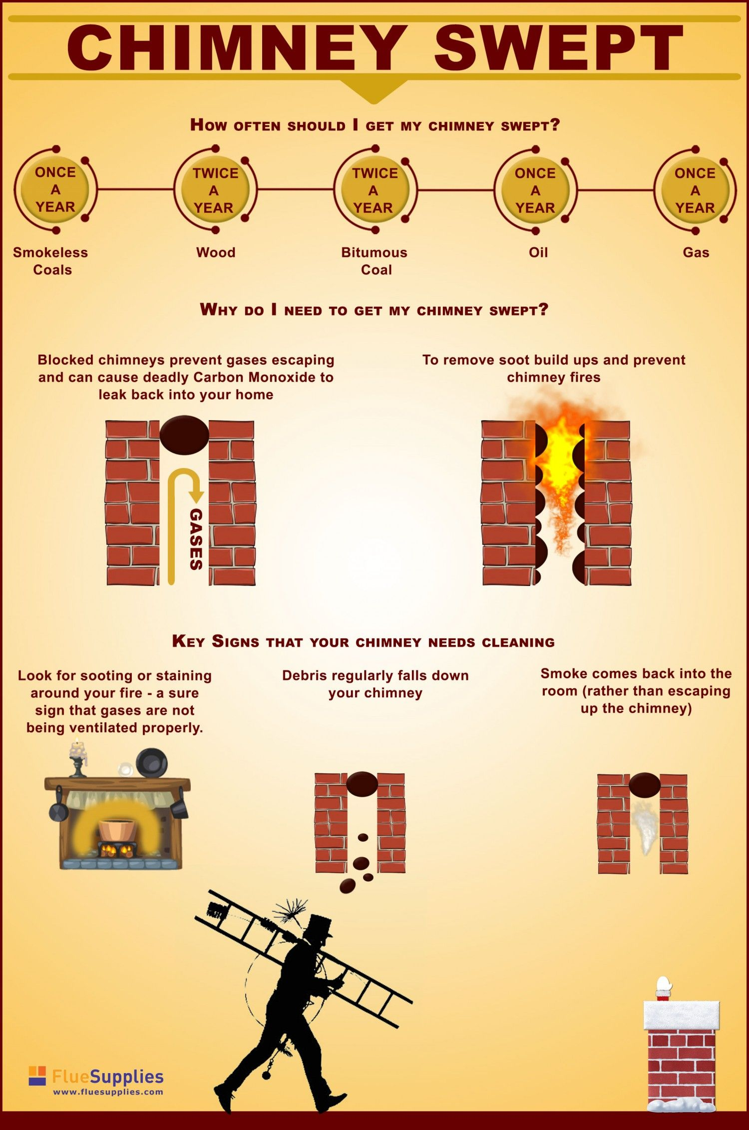 A Guide To Cleaning Your Chimney Chimney Cleaning Roof Cleaning Cleaning Gutters