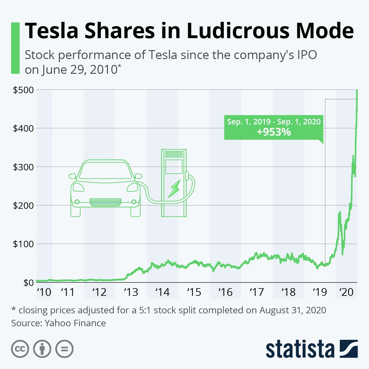 Infographic Tesla In Ludicrous Mode Tesla Shares Tesla Infographic
