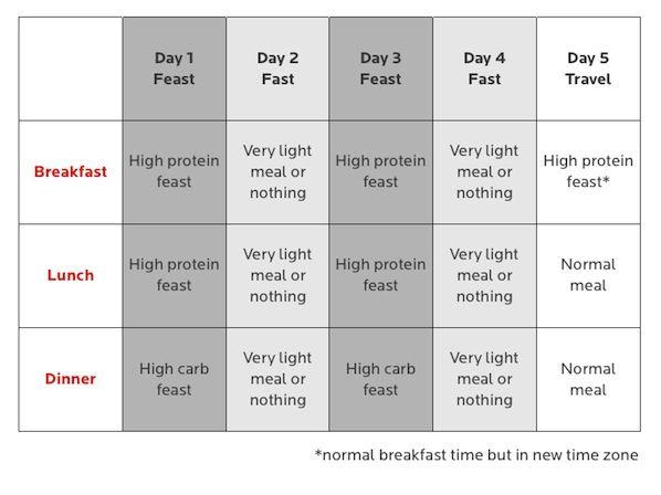 anti jet lag diet