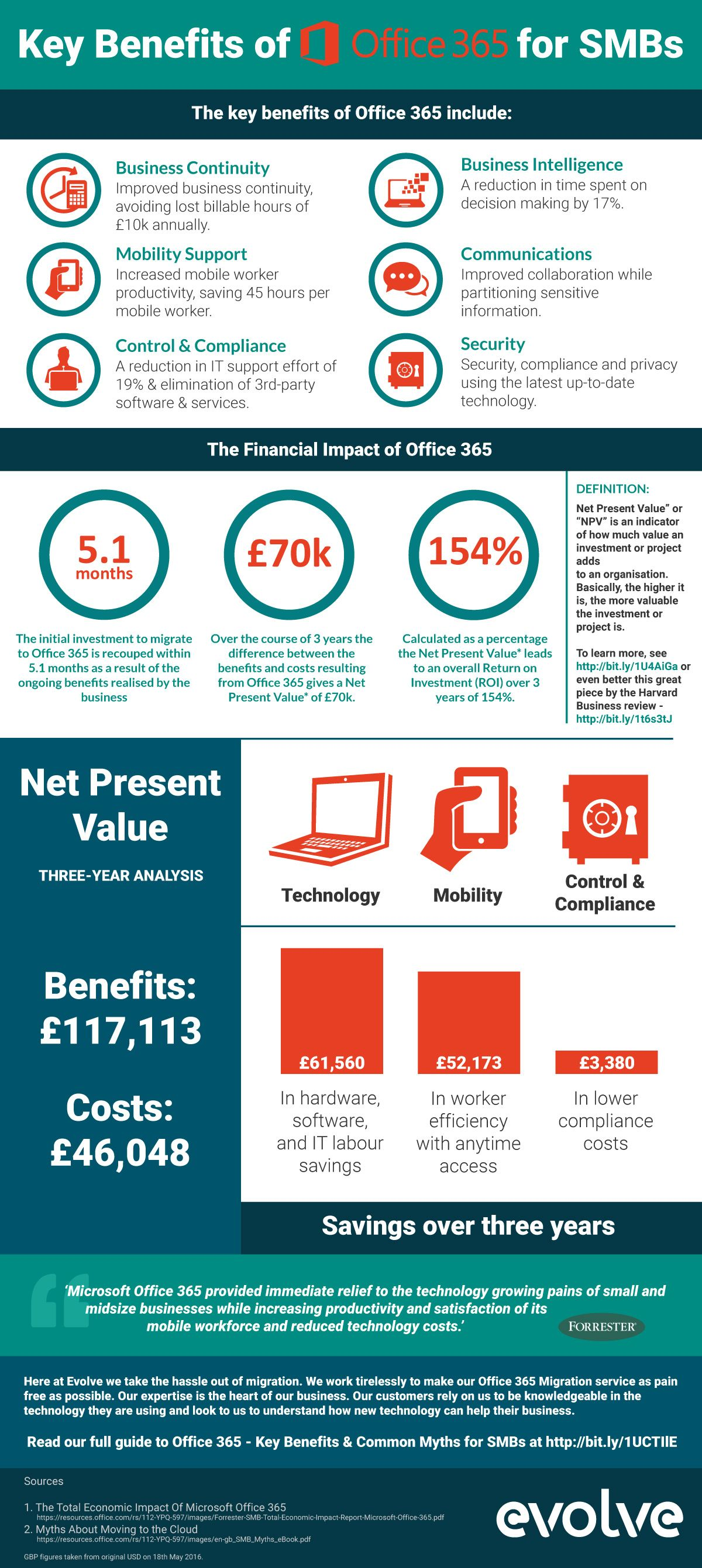 Key Benefits Of Office 365 Infographic Evolve Computers Office 365 Infographic Office 365 Business Continuity