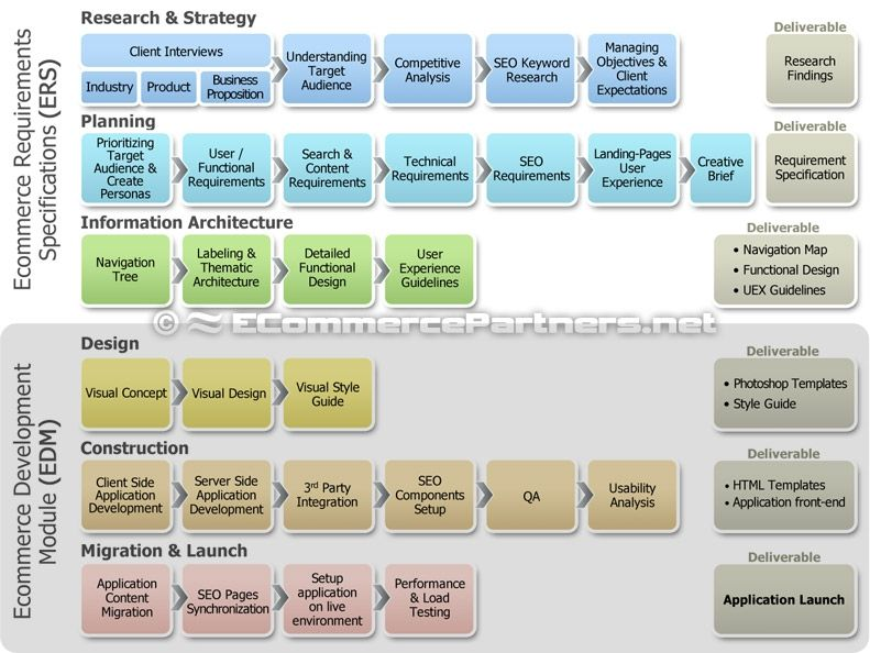 research and development plan template - personalized research planning web development