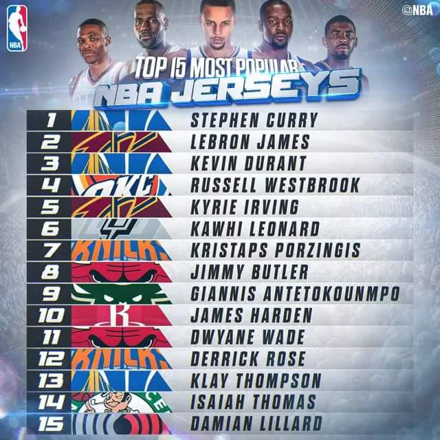 79b6a33a Top Jersey Sales are in! Stephen Curry leads players in jersey sales 2  years running