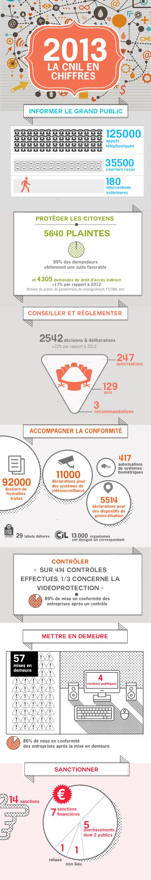 2013 la CNIL en chiffres