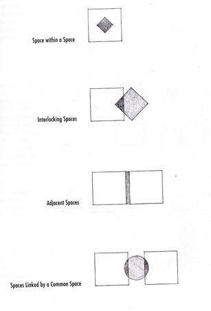 naming form, space and spacial relations is described in the book