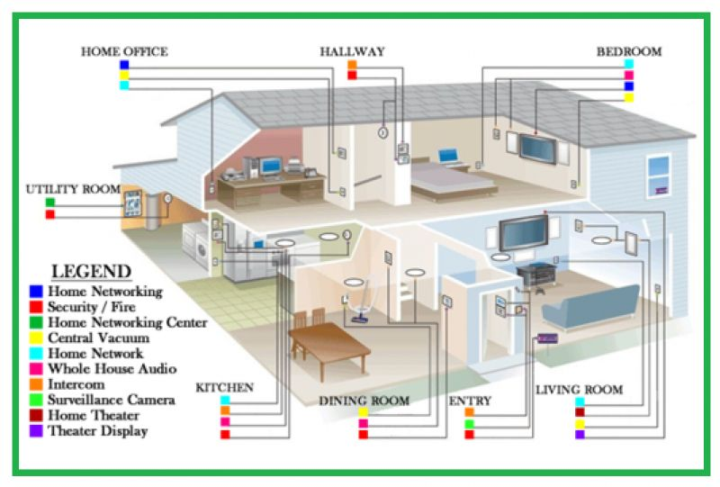 House Wiring For Internet Use | Wiring Diagram on