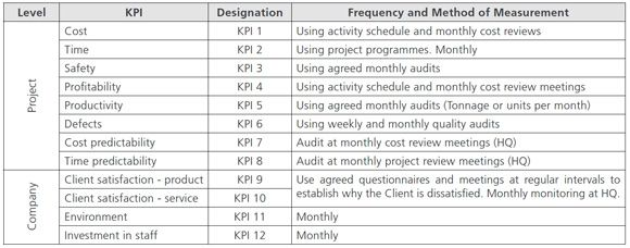 Site engineers performance review kpi examples google for My contractor plan