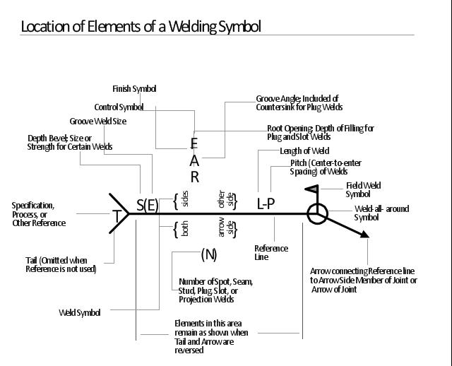 Image Result For Welding Symbols Symbols Lettering