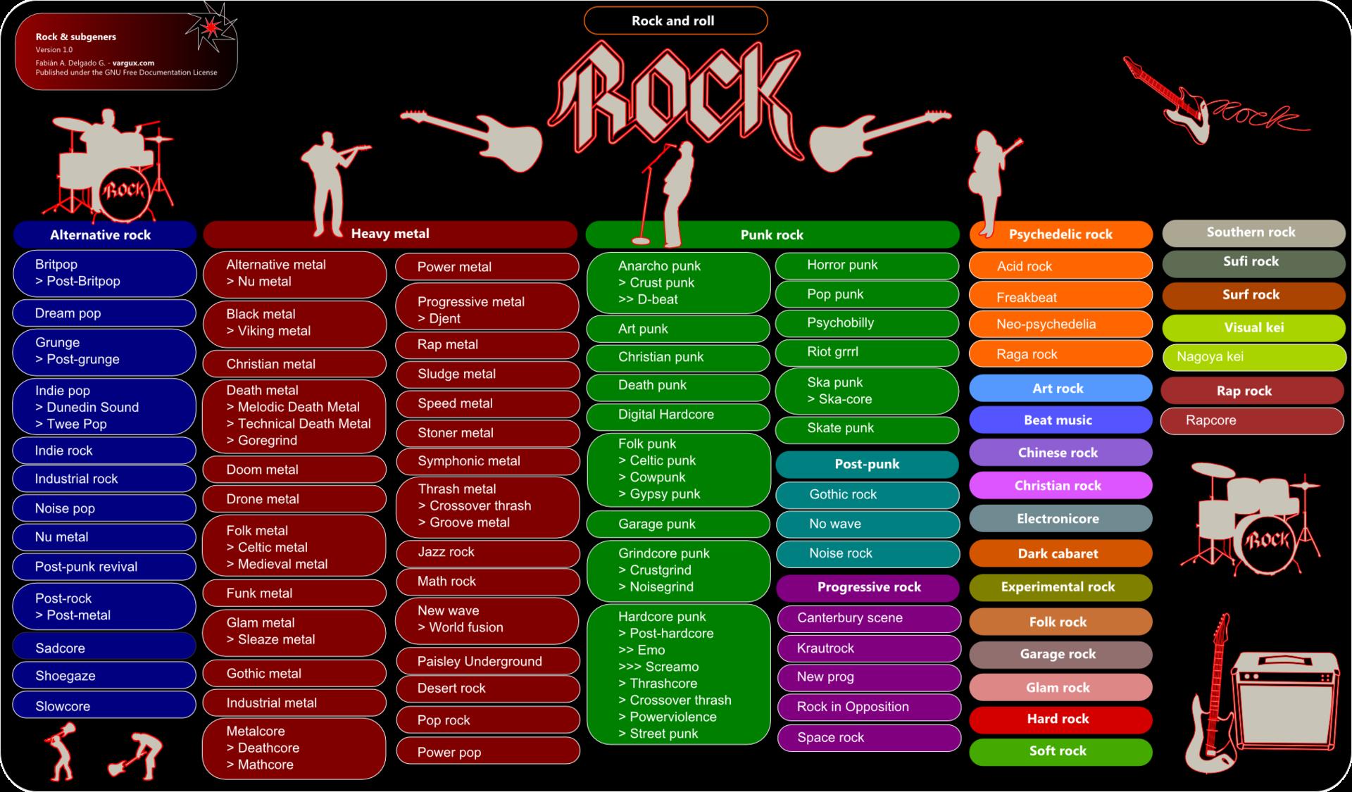 Rock & Subgenres - Version 1.0 - Anexo:Subgéneros del rock - Wikipedia, la enciclopedia libre