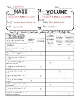 Density Mass Volume Density Sketch Notes By Kate S Classroom Cafe In 2020 Science Notes Science Skills Teaching Chemistry