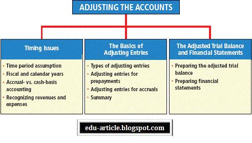 adjusting entries definition