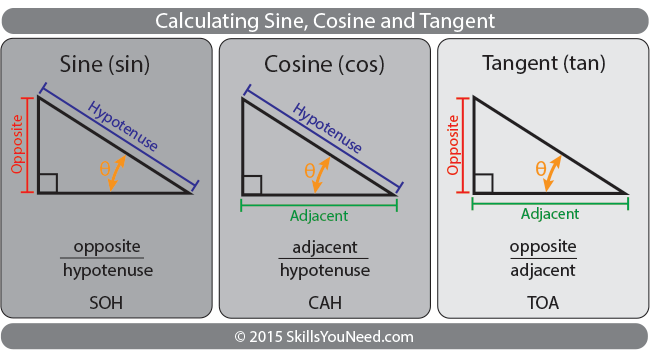 Sohcahtoa Explained Calculating Sine Cosine And Tangent  Act