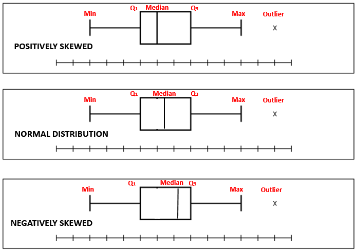 Boxplot Charts And Graphs Graphing Chart