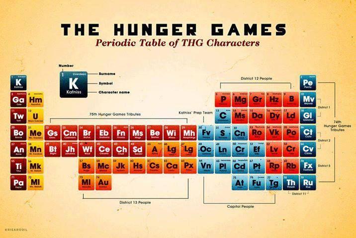 La tabla peridica de los elementos de los juegos del hambre the la tabla peridica de los elementos de los juegos urtaz Image collections