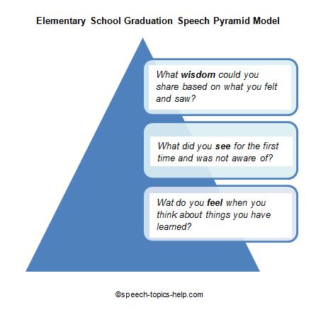 elementary speech topics