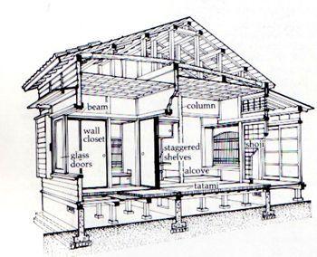 Ancient japanese houses called cerca con google japanese resultado de imagen de blueprint of a traditional japanese house malvernweather Image collections