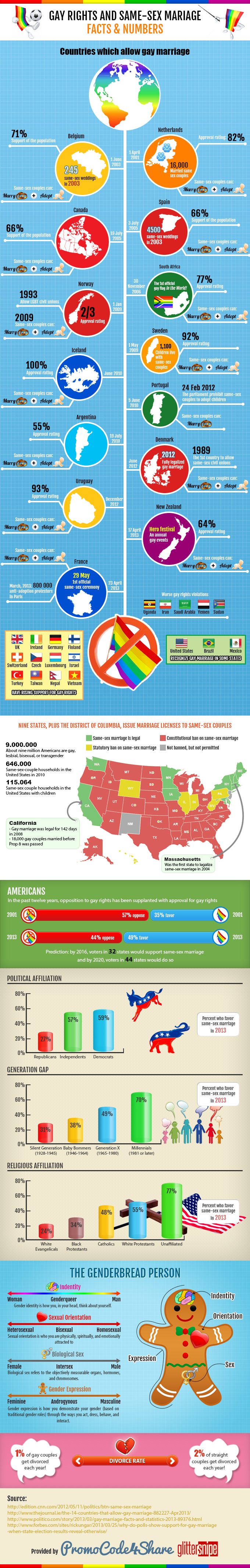 Same sex marriage facts in california