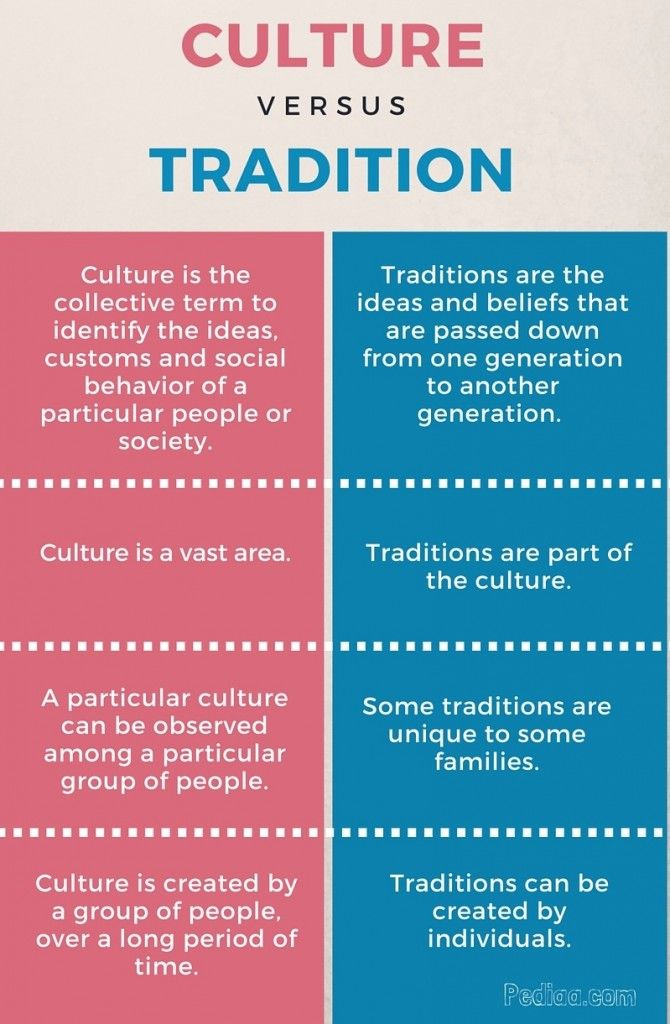 Photo of Difference Between Culture and Tradition