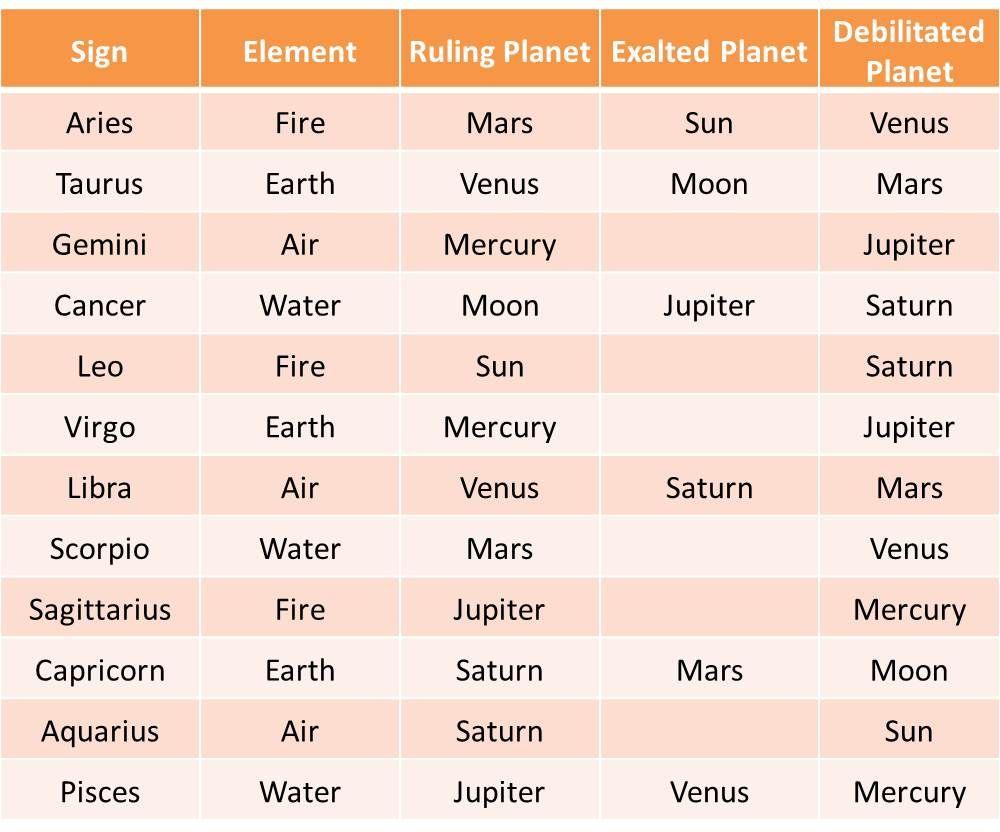 Astrology Feminine Planets Google Search Vedic Astrology Charts Zodiac Signs Zodiac