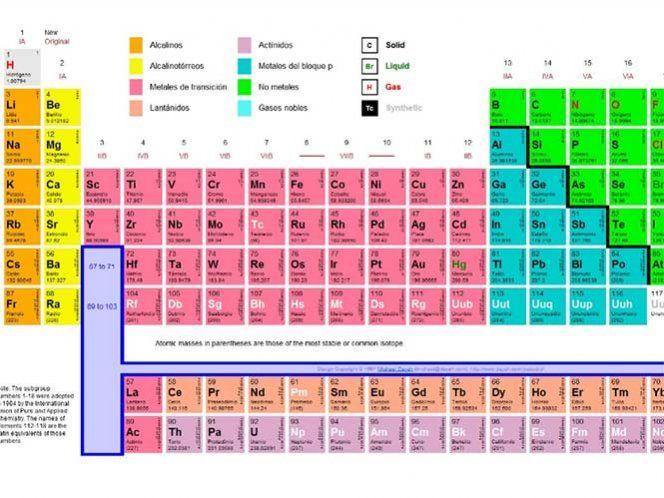 Estos son los cuatro nuevos elementos de la tabla peridica estos son los cuatro nuevos elementos de la tabla peridica urtaz Choice Image