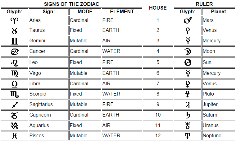 Planetary Astrological Houses Google Search Zodiac Houses Astrology Houses Zodiac
