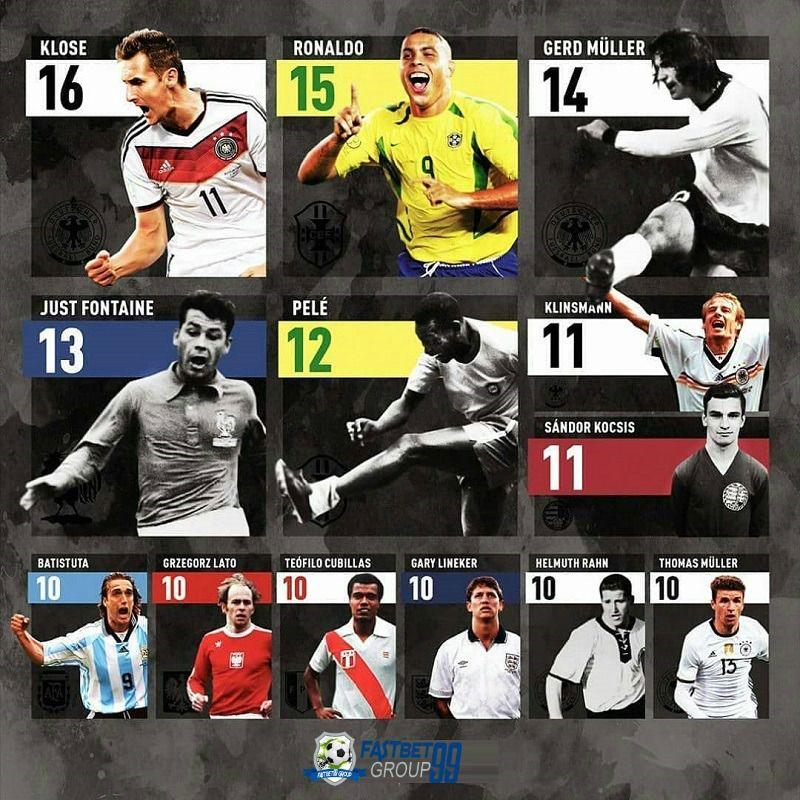 Daftar Pencetak Gol Terbanyak piala dunia . Teratas masih