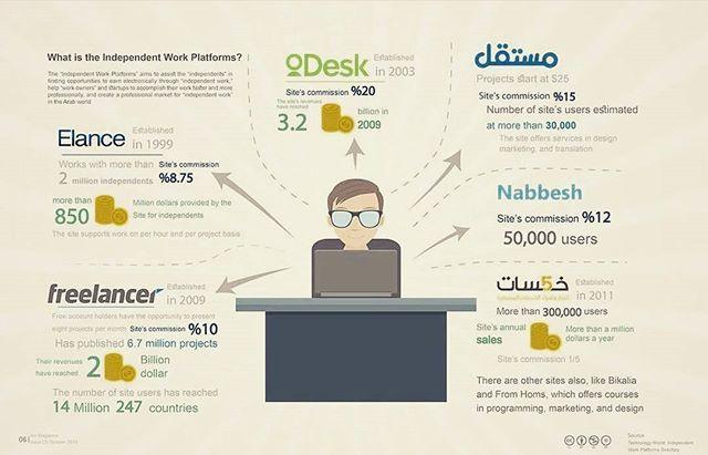 What Are The Self Employment Platforms Infographics Infographic Freelancers Freelancing Freelance Business Online Work Job Onlinejob Entrepren