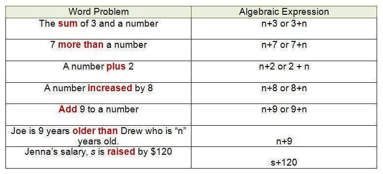 Algebraic Expressions And Key Words For The Addition Operation On Simplifying Algebraic Expre