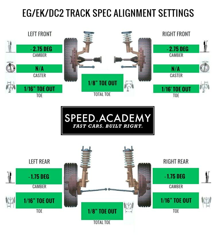 Eg Ek Dc2 Track Spec Alignment Settings