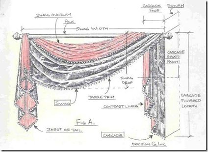 Curtain Terminology Scenic Design Pinterest Set