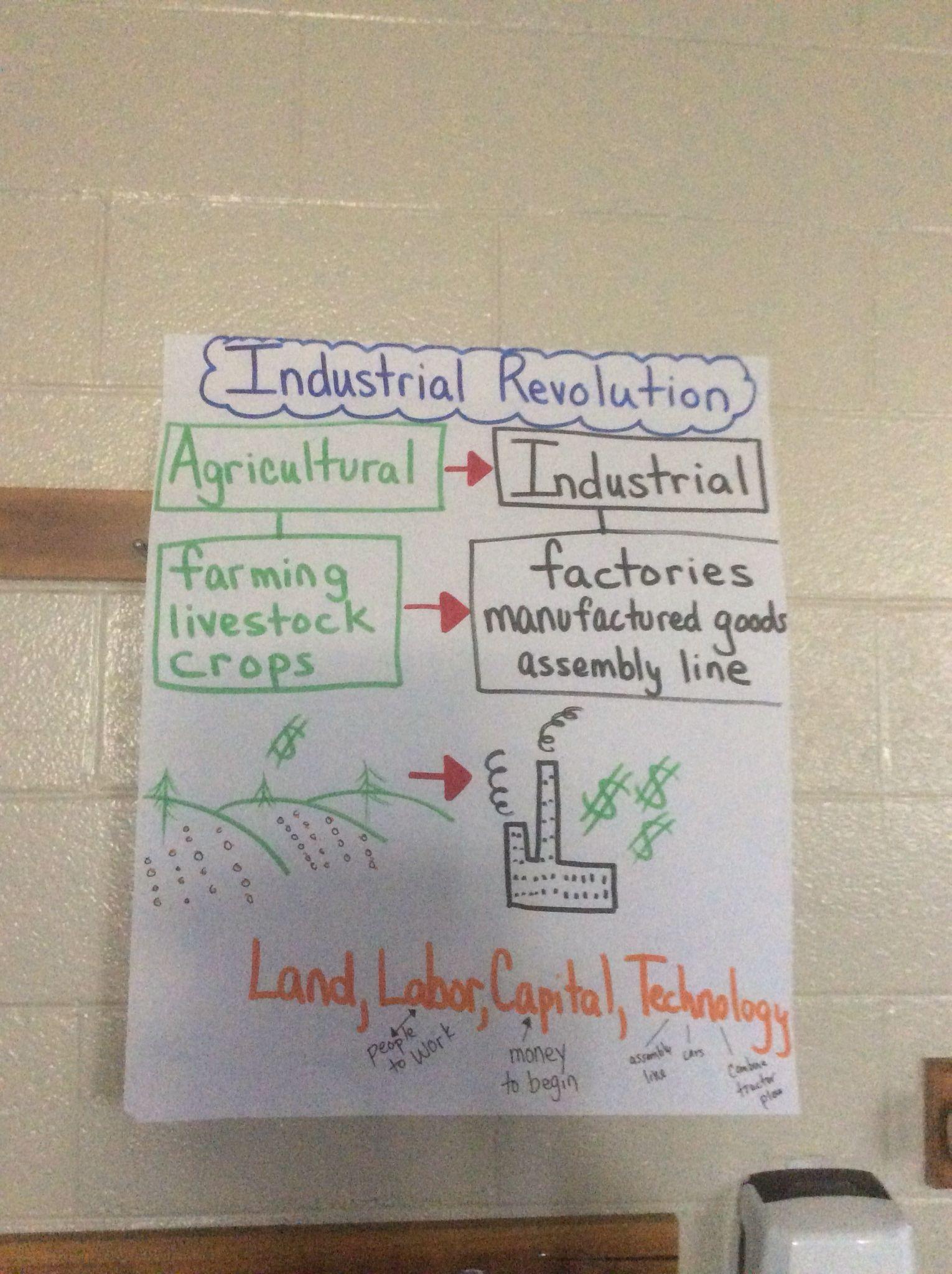 Industrial Revolution In America 5th Grade Intro Anchor