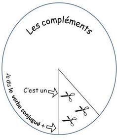 Les compléments du verbe : la roue !
