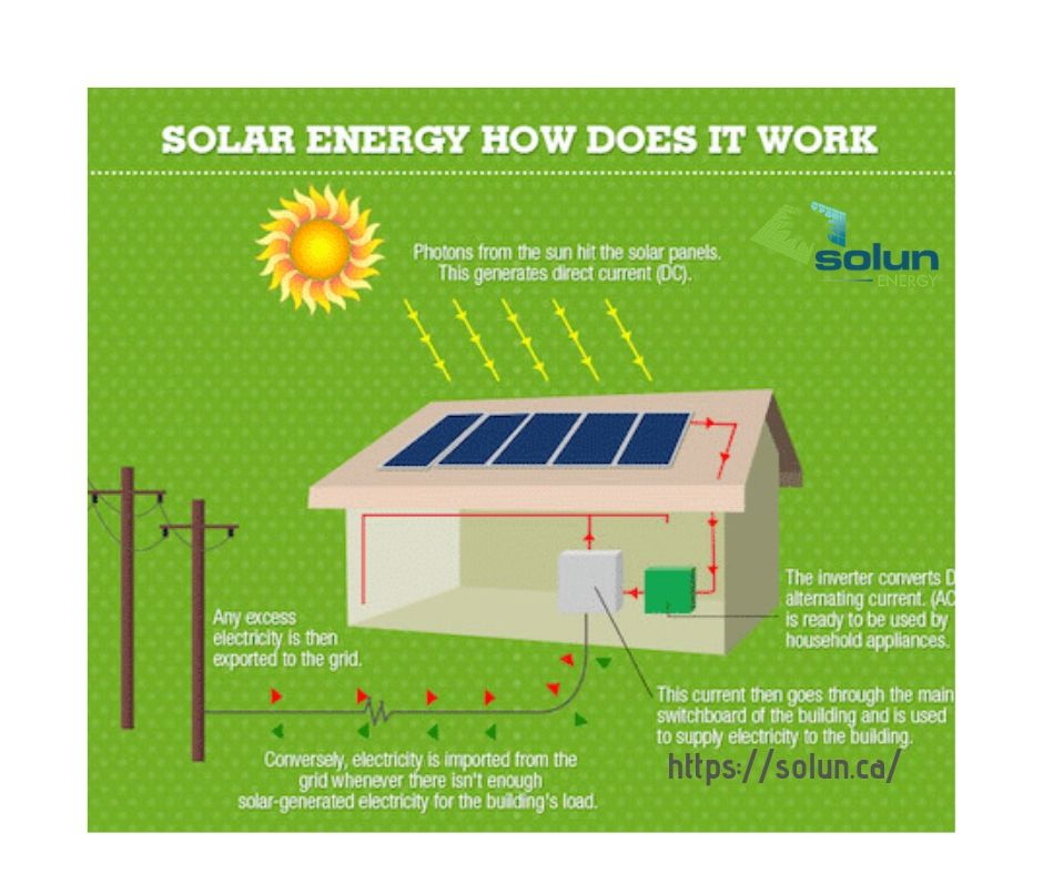 Solar Panels For Homes And Businesses Calgary Solar Energy Diy Solar Panels Solar Panels For Home