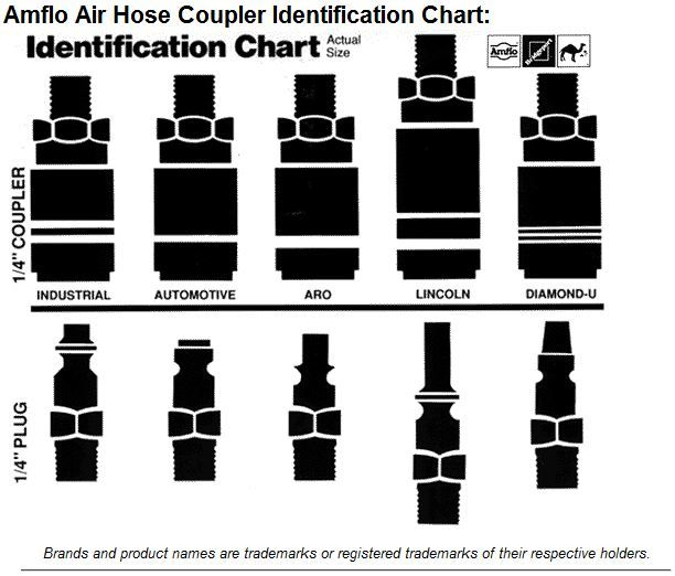 Different Types Of Air Compressor Fittings