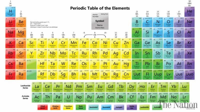Names of all elements modern periodic table periodic diagrams nihonium moscovium among new periodic element names urtaz Image collections