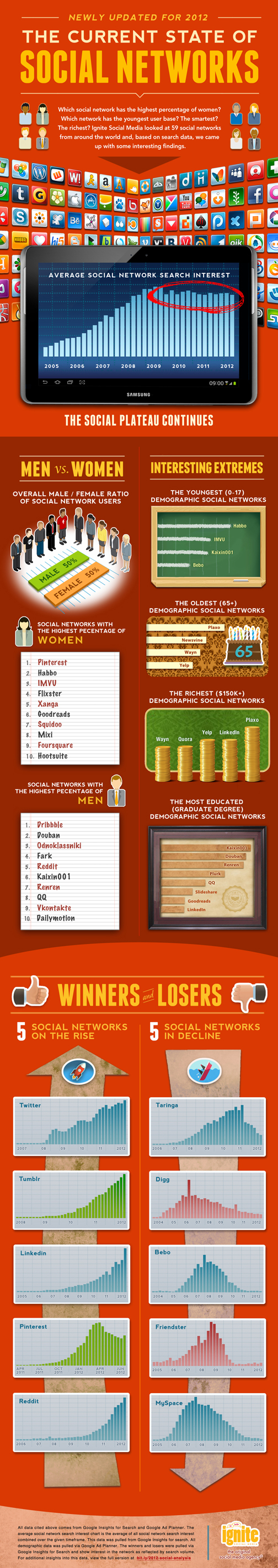 """INFOGRAPHIC: Social Networks Winners and Losers 2012 – Based on Search Volume"""