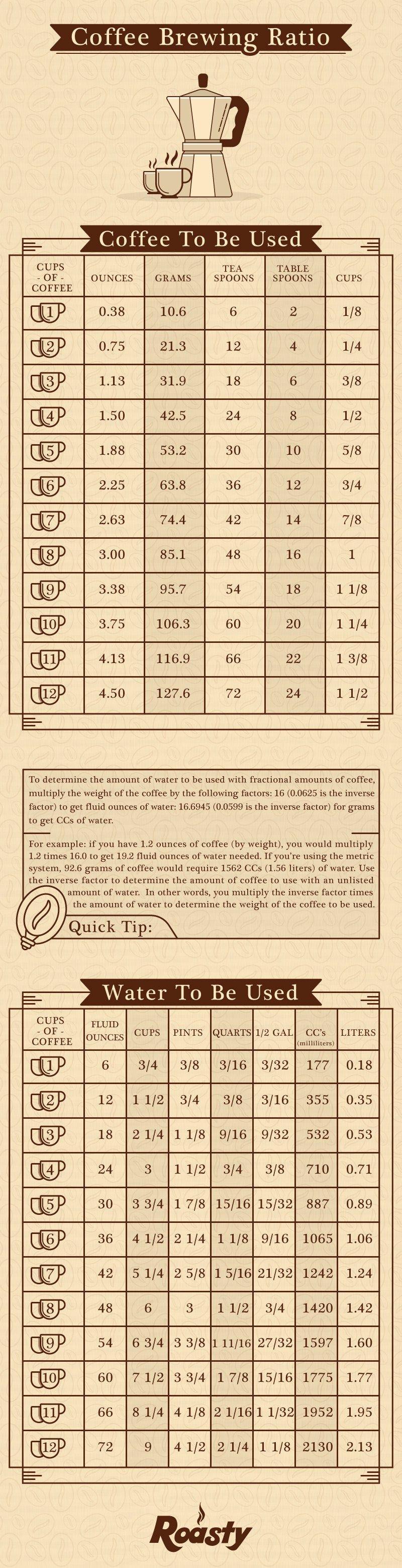 Coffee to Water Ratio Calculator How To Measure Coffee