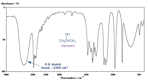 Infrared Absorbance Spectroscopy Ir Organic Chemistry Teaching Chemistry Organic Chemistry Study